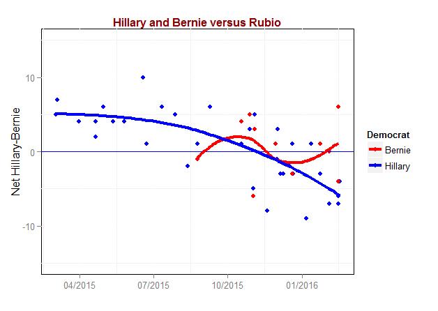 Hillary-Bernie-Rubio